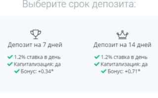 Инвестиционная компания FTC (Россия, Москва)  — отзывы