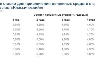 Банк АБ Россия — личный кабинет (вход, регистрация)