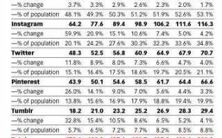 Сколько пользователей в Инстаграм: сколько всего аккаунтов в России и мире — обзор