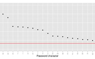 Как создать и запомнить безопасный пароль