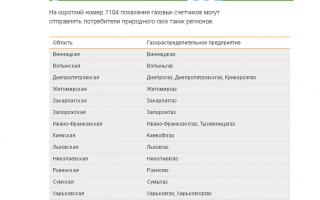 104.ua личный кабинет — вход в систему, регистрация, возможности онлайн кабинета