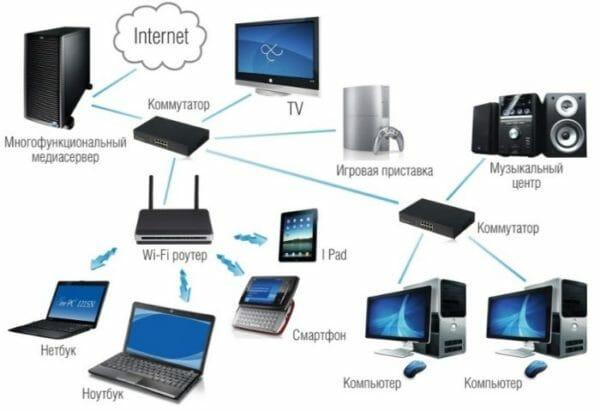 Схема маршрутизации сети для d link dir 300