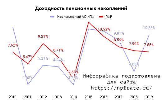 dohodnost-nacionalnyj-negosudarstvennyj-pensionnyj-fond-v-2020-godu.png