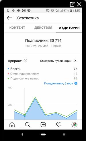 statistika-avtora-v-instagrame.png