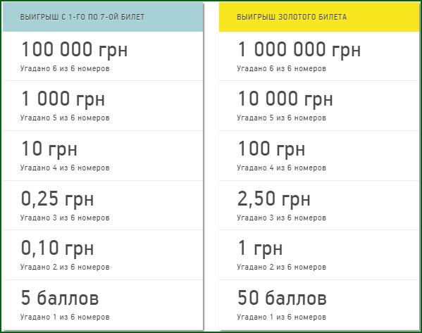 vozmozhnye-vyigryshi-v-besplatnoy-loteree-lotzon.png