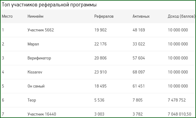 top-uchastnikov-referalnoy-programmy-lotzon.png