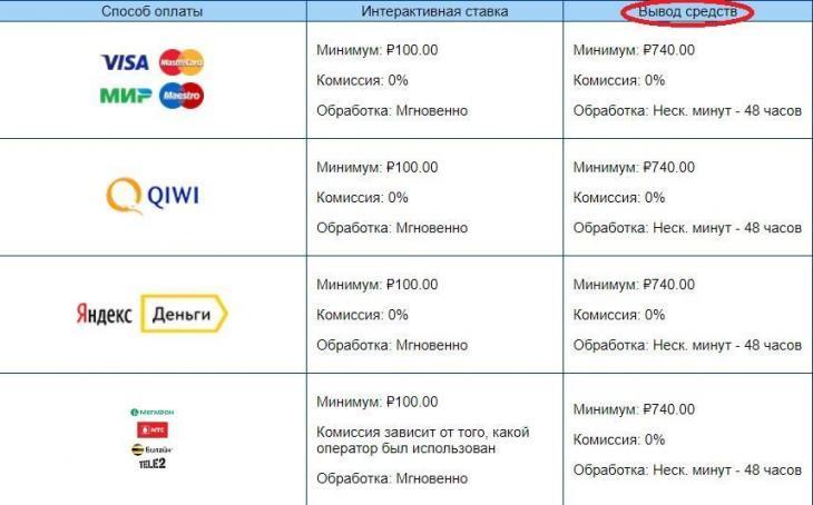 Lichnyiy-kabinet-vyivod-sredstv-730x454.jpg