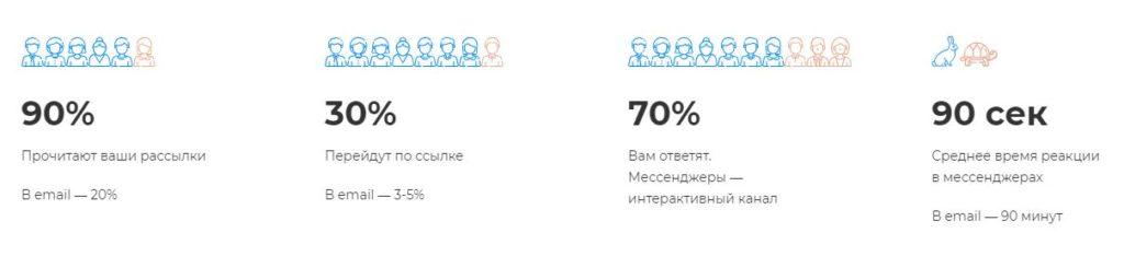 Показатели-мессенджер-и-email-маркетинга-1024x234.jpg