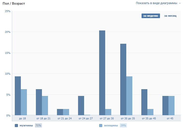 statistika-pola-i-vozrasta-posetitelej-stranicy-v-vk.png