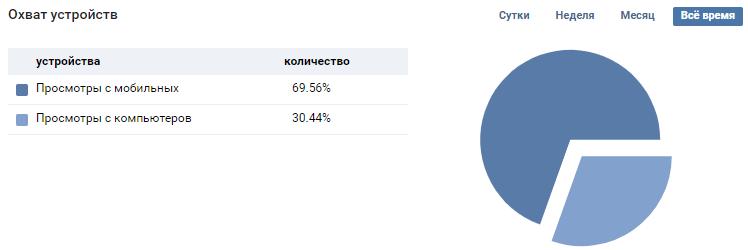 statistika-ohvata-ustrojstv-posetitelej-stranicy-v-vk.png