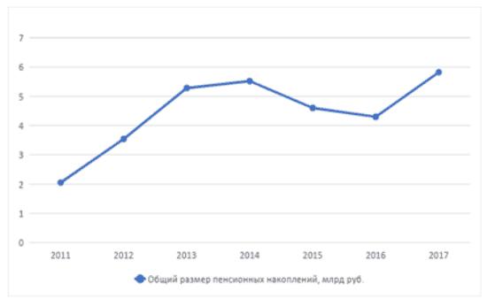 grafik-1-dinamika-izmeneniya-obshchego-razmera-pensionnyh-nakoplenij-npf-obrazovanie.png