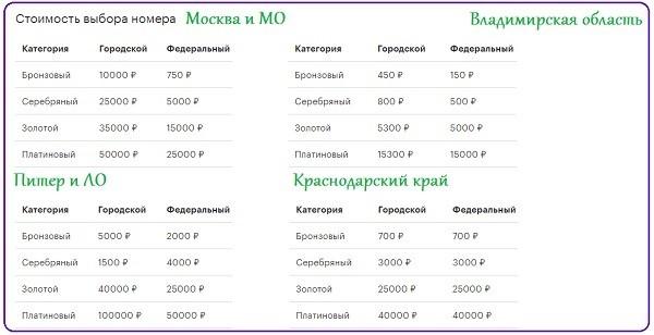 Cena-na-nomera-MegaFon-v-raznyh-regionah.jpg
