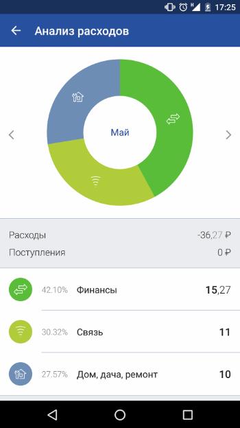 analiz-rashodov-vostochnyj.png