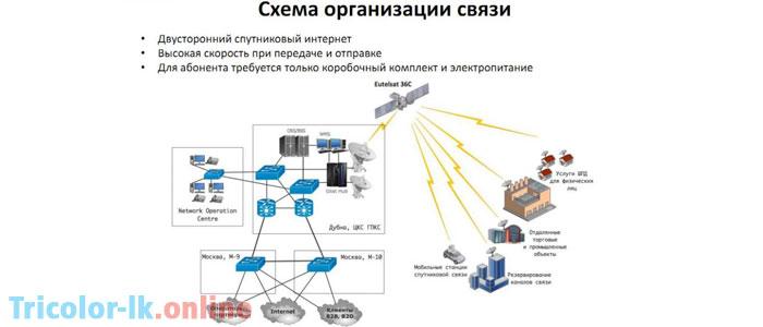 internet-trikolor-tv-kak-podklyuchit-skolko-stoit-otzyivyi.jpg
