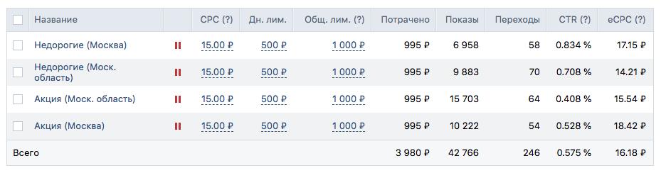 Получили 246 переходов по средней цене 16 рублей