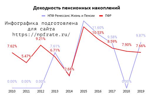 dohodnost-npf-renessans-zhizn-i-pensii-v-2020-godu.png