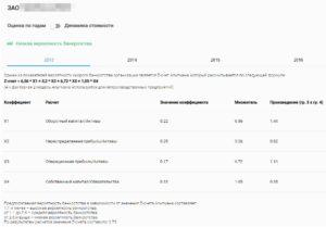 Veroyatnost-bankrotstva-organizatsii-300x209.jpg