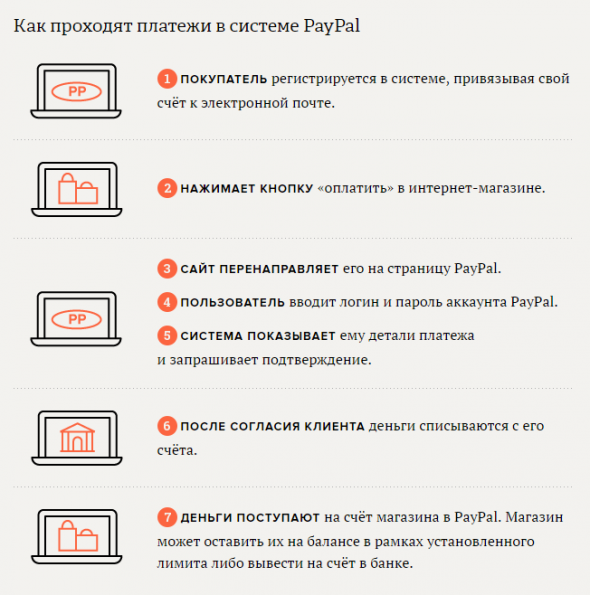 paypal-works-590x595.png