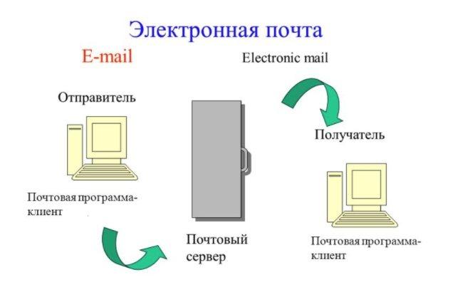 4-nastroit-elektronnuju-pochtu-mozhno-po-protokolam-pop3-ili-imap.jpg
