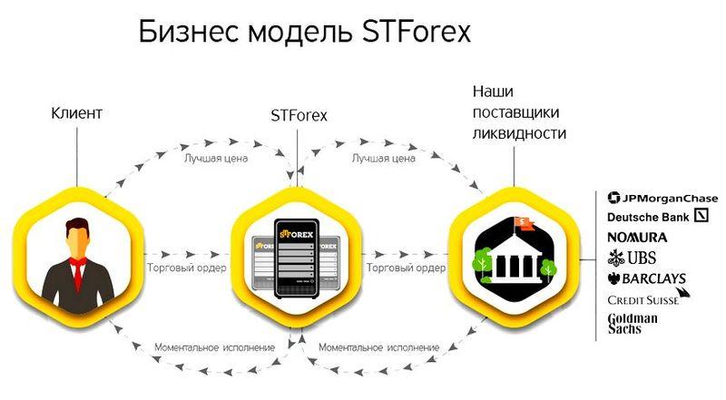stforex-lichnyiy-kabinet-vhod.jpg