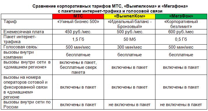 Biznes-tarify-ot-MTS.png