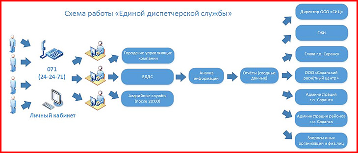 raschetnyy-centr-saransk_4.jpg