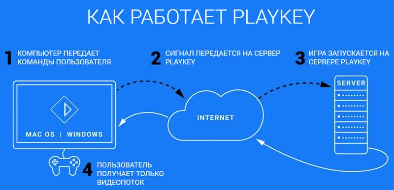 kak-rabotaet-playkey.png