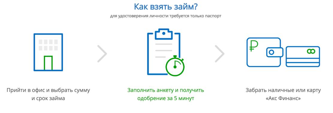 aks-finans-kak-vzyat-zai-m.png