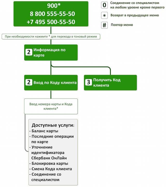 kod-klienta-v-sberbanke2.jpg