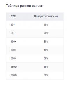 tablitca-rangov-vyplat-cashback-za-mesiatc-231x300.png