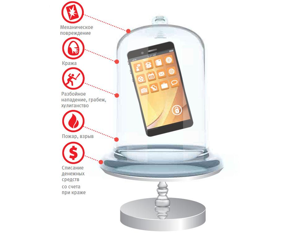 strahovanie-telefona-vtb.jpg