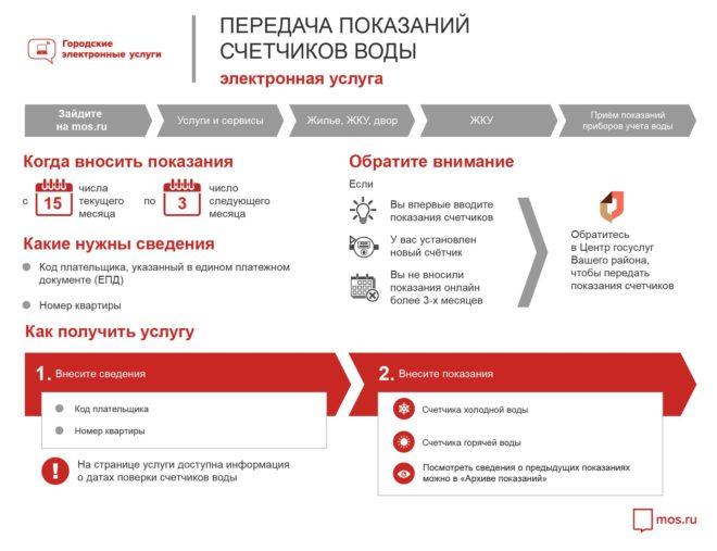 pokazaniya-schetchikov-vody-mos-ru-660x507.jpg