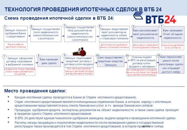 ipotechnaya-sdelka-vtb-640x446.jpg