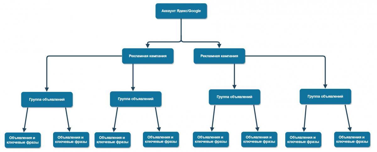 struktura-akkauntov-yandex-and-google.jpg