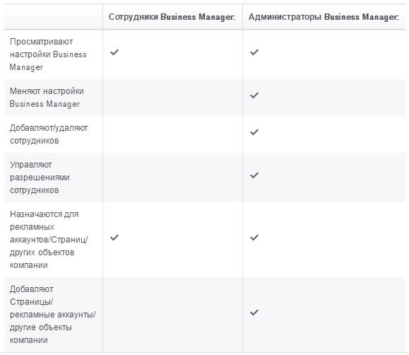prava-sotrudnikov-v-business-manager.png