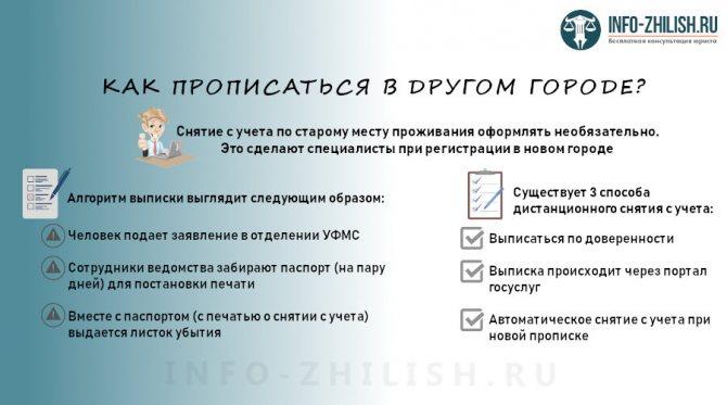 nuzhno-li-vypisyvatsya-chtoby-propisatsya-v-drugom-gorode-skhema2.jpg