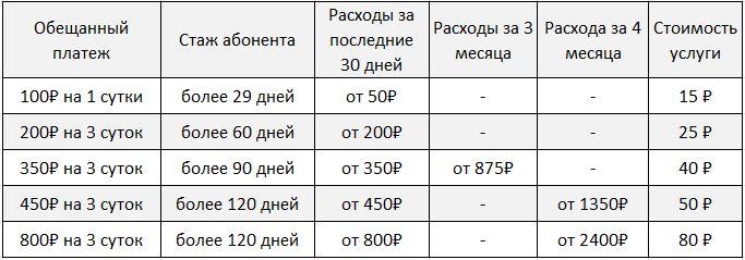 obeshchannyy-platezh-tele2-1.jpg